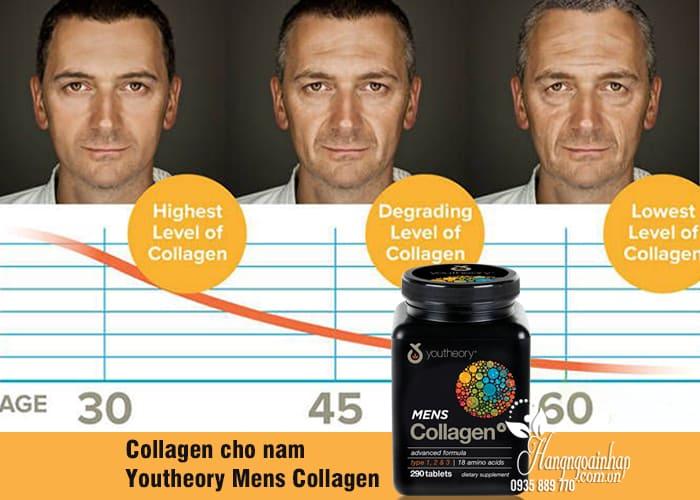 Collagen cho nam - Youtheory Mens Collagen 290 viên của Mỹ 1